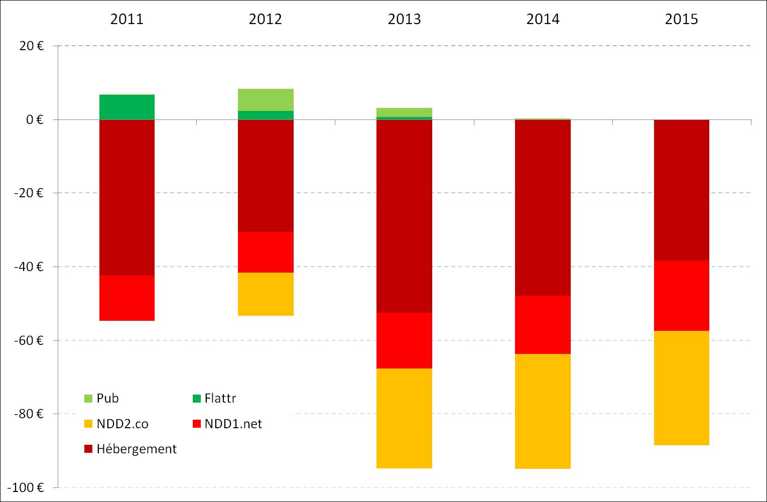 évolution annuelle du coût d'hébergement et de location de mes noms de domaine